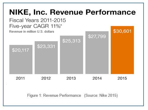 Nike's 5 Years Revenue