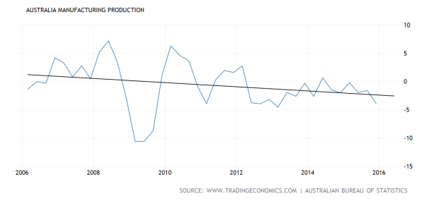 australia-manufacturing-production@2x