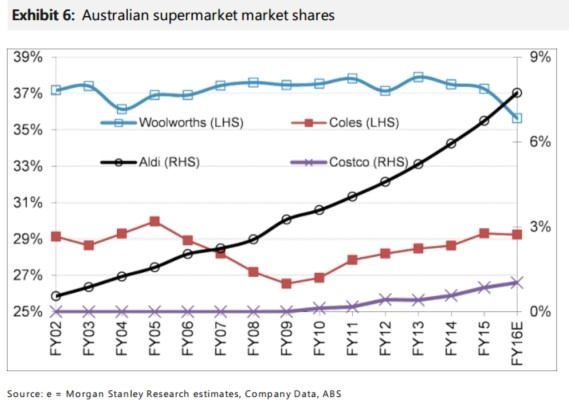 Australian Supermarket Market Shares