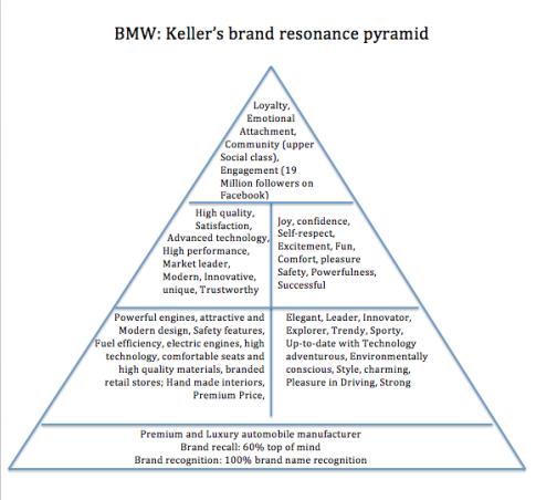 bmw-kellers-brand-resonance-pyramid-2