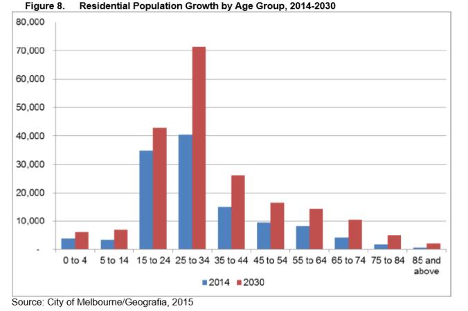 City of Melbourne Population