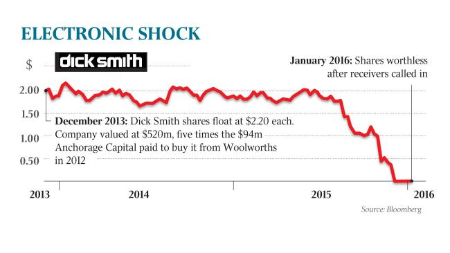 Dicksmith shares2