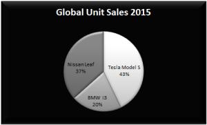 Global Unit Sales
