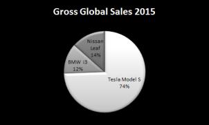 Gross global sales
