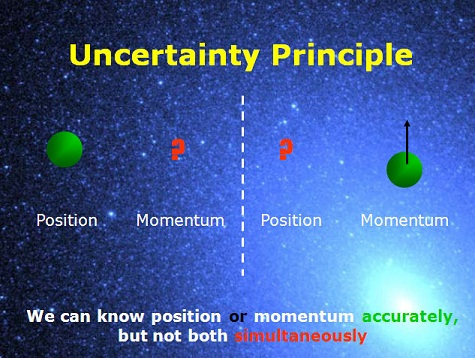 Heisenberg uncertainy principle