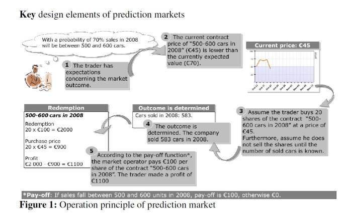 Prediction markets pic2