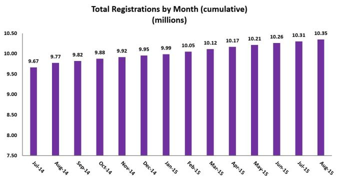 registrations-per-month