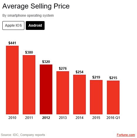 Android average selling price