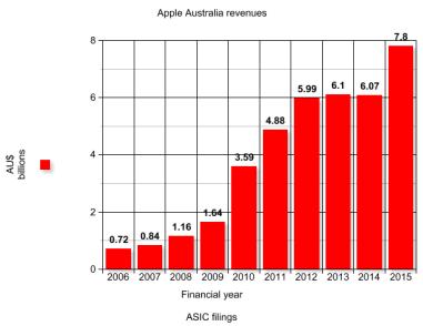 apple aus revenue graph