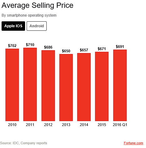 Apple average selling price
