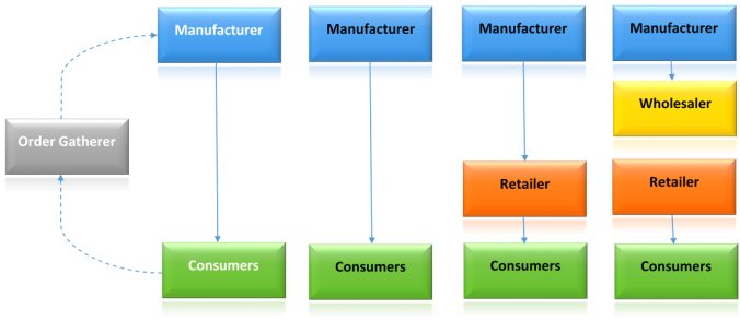 Channel diagram