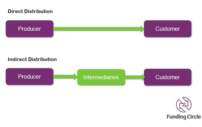 distribution_types