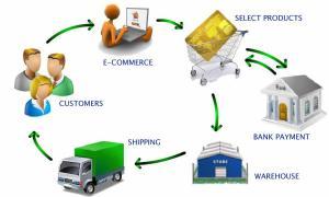 e-commerce 3