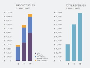 Gileads 2015 Revenue and Sales Figures. Source: Gilead Annual Report 2015 - www.gilead.com