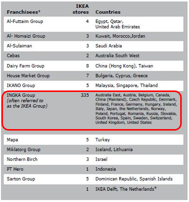 ikea franchising strategy Ikea's distinctive strategies have contributed to its success here are the following strategies franchisors can learn from ikea's success story research thorough research of the market is always at the heart of a good franchising plan ikea, before entering the indian market, spent a lot of time on the ground ulf smedberg, ikea's.