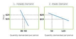 inelastic-elastic-demand