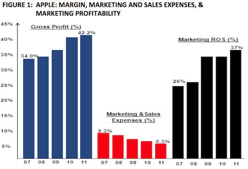 market profitability
