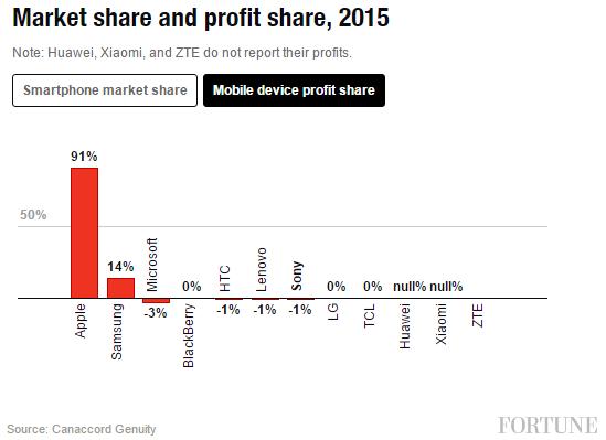 Profit share