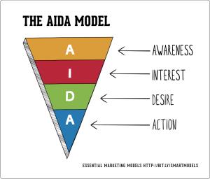 The-AIDA-model