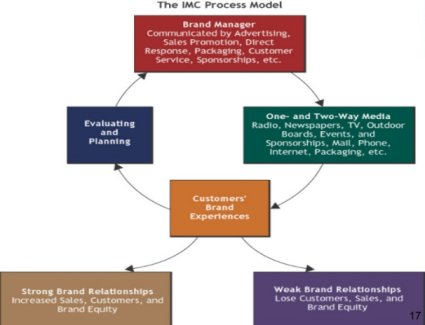 The IMC Process Model