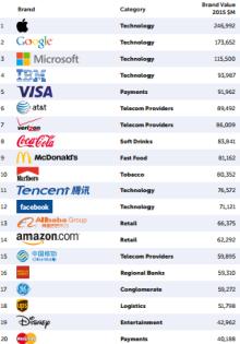 top20-mostvaluable-brands