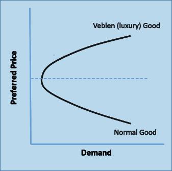 Veblen Good Curve