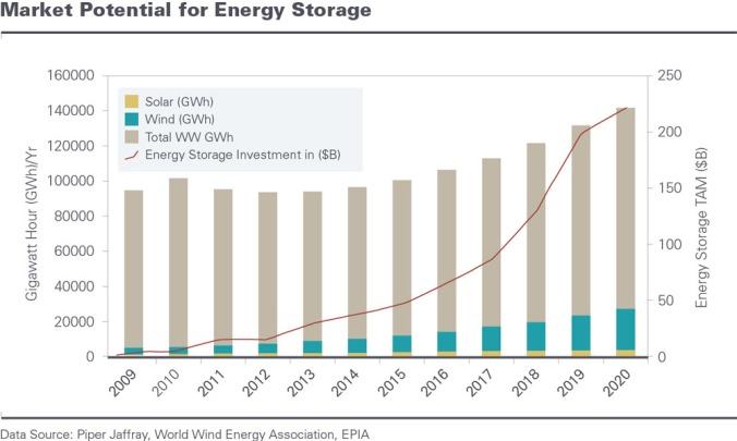 bar_graph.energy.store